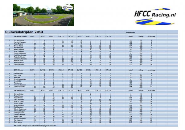 Tussenstand HFCC Club kampioenschap 2014