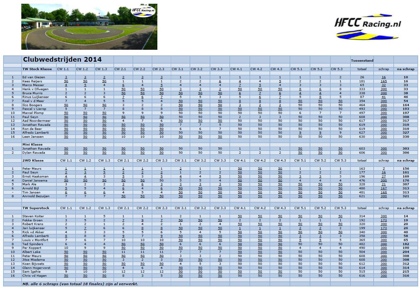 HFCC tussenstand Clubwedstrijden 2014 na 5 Races.
