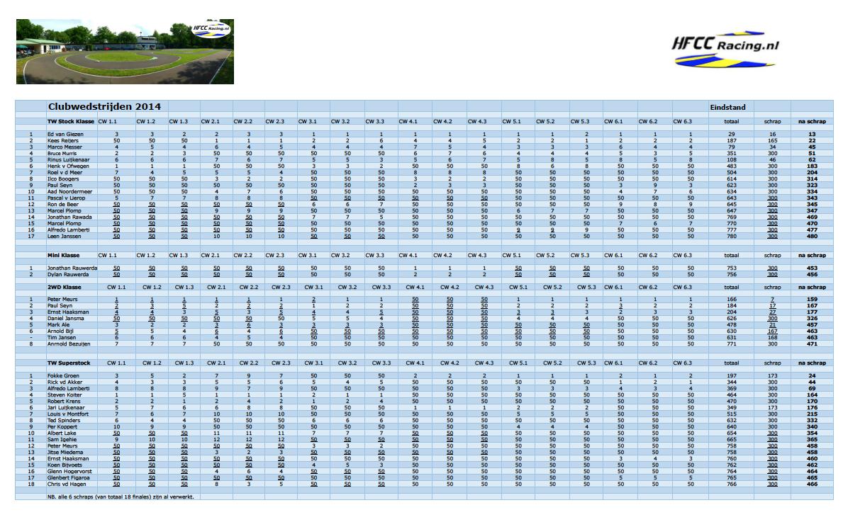 HFCC eindstand Clubwedstrijden 2014