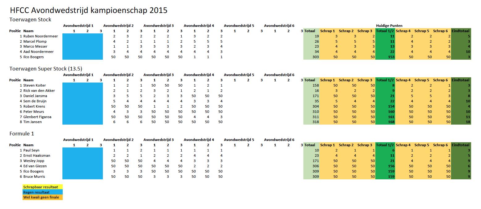 Avondwedstrijden kampioenschap 2015 V0.1 (11-07-2015)